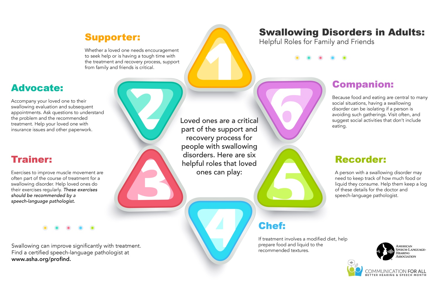 "American Speech-Language Hearing Association Infographic from 2019 Better Hearing & Speech Month. Shows ""helpful roles"" for caregivers of adults who have difficulty swallowing (dysphagia). There are already 6 roles they need to perform, and that is in addition to other daily caregiving needs. We need caring for caregivers!"
