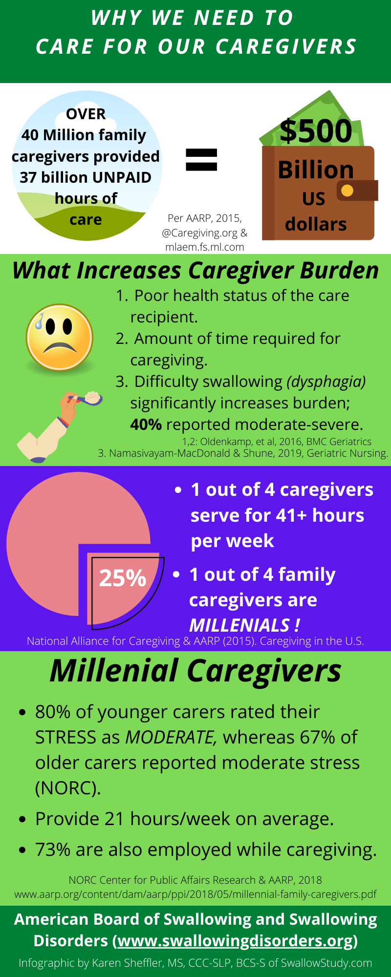 Care for Caregivers general infographic