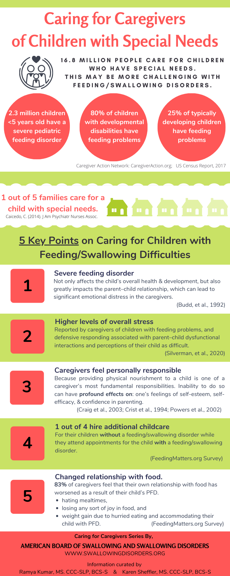 Caring for pediatrics with difficulty feeding and swallowing. Pediatric feeding and swallowing disorders increase caregiver burden for the caregivers.