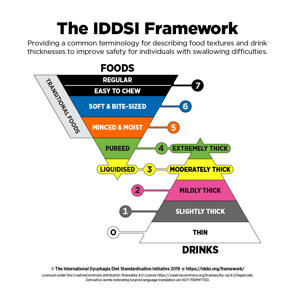 IDDSI framework for reference when reading this article on covid-19 and dysphagia management. This is the standardized dysphagia diet that the authors refer to.