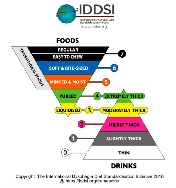 IDDSI revised the framework March 2019 to include the Easy To Chew Level 7