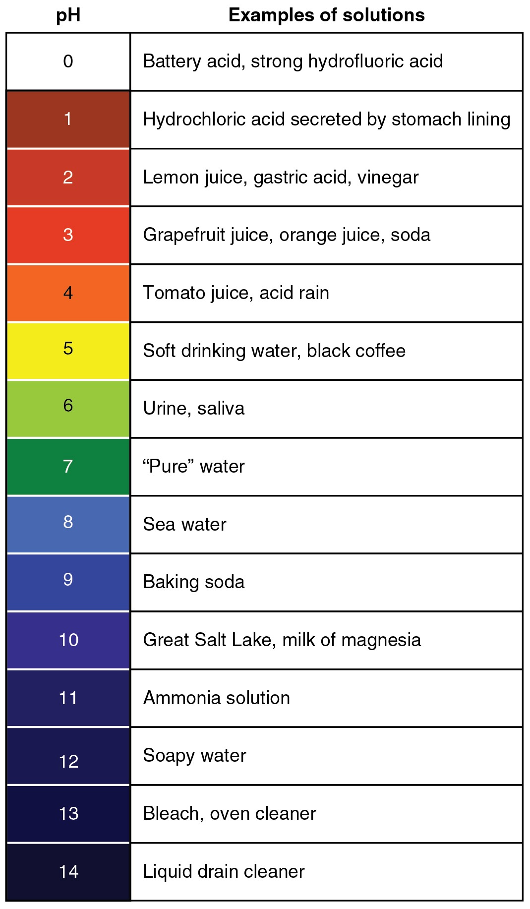 pH Scale with 0 being most acidic and 14 most alkaline